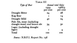 Uk lager market shares, 1959-1969